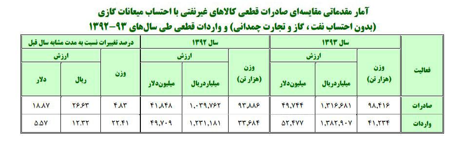صادرات و واردات ایران در سال های 1393 و 1392 خورشیدی